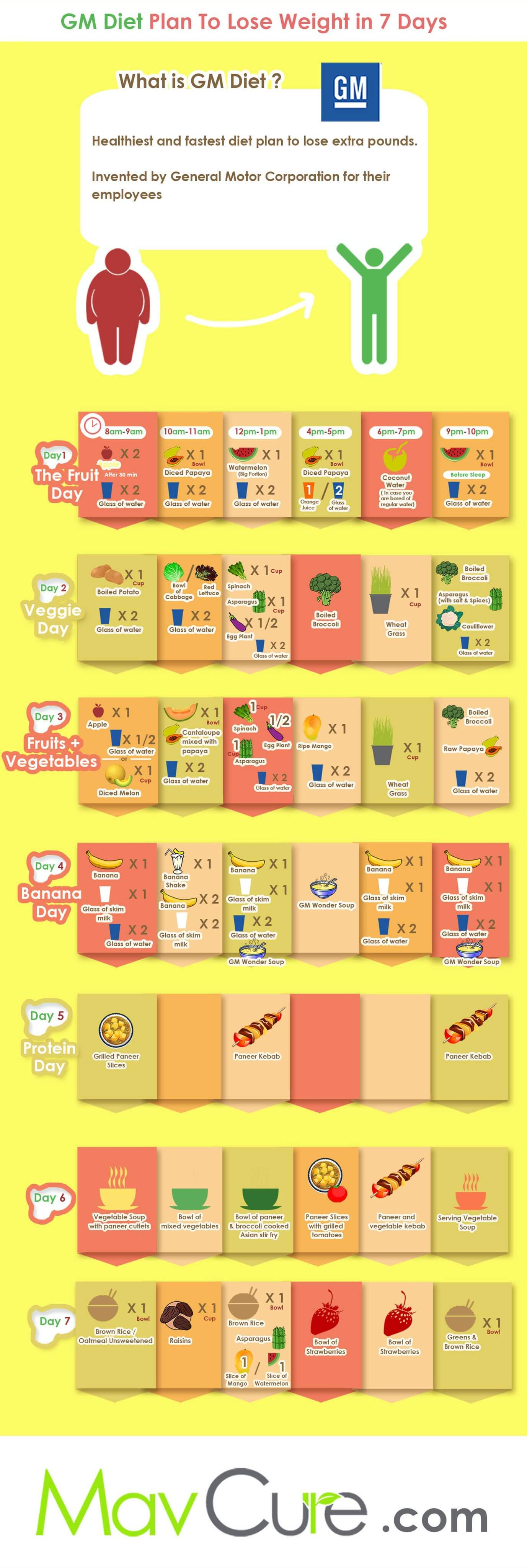 gm-diet-plan-chart